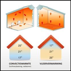 Convectieverwarming vs Vloerverwarming